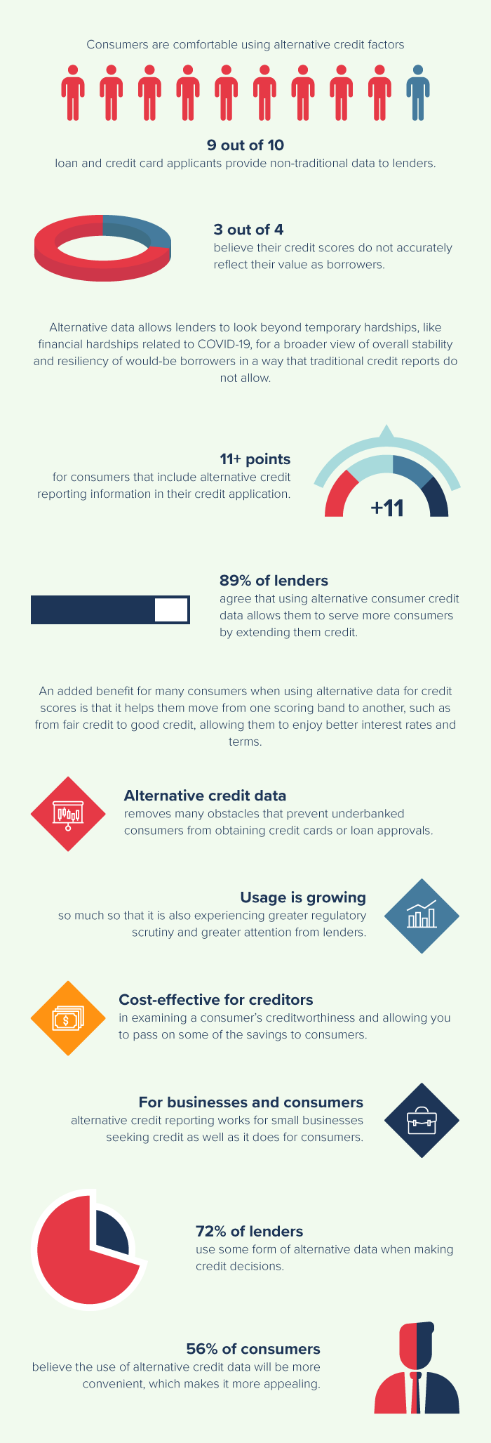 The Importance of Alternative Credit Data for Lenders INFOGRAPHIC