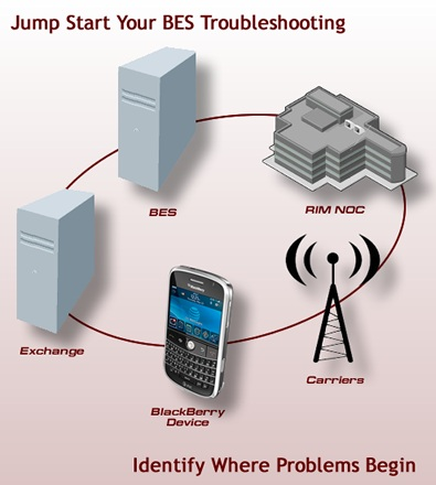 Blackberry server troubleshooting monitoring