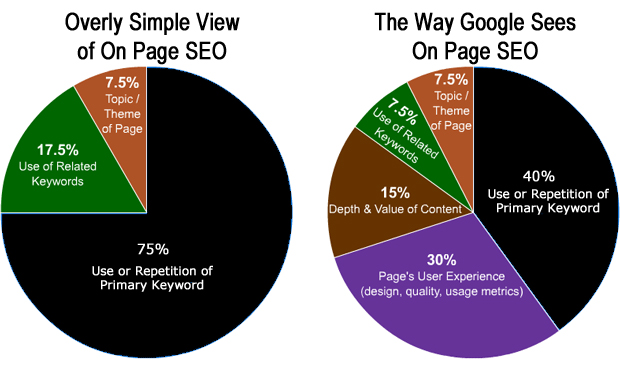 view on page seo