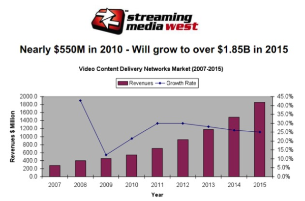 Video Content Delivery Markets