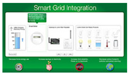 smart grid integration whole home system