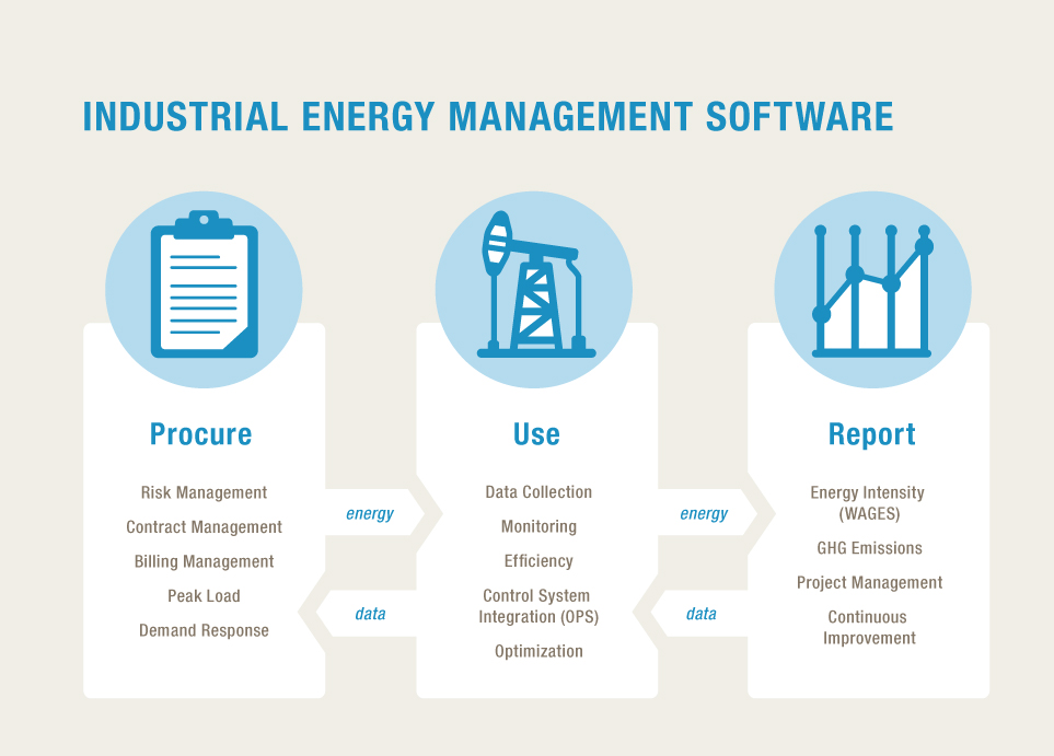 energy management in manufacturing industry