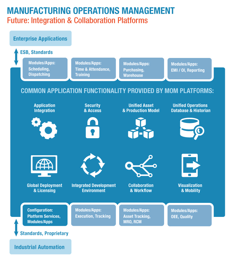 manufacturing integration and collaboration