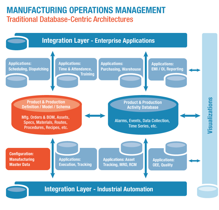 manufacturing database architecture