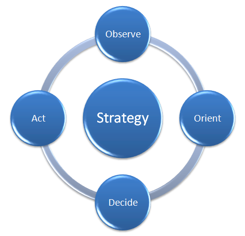 effective business strategies Effective meeting strategies the effectiveness of an organization's meetings can determine how successful an organization will become effective meetings allow the.