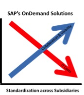 sapcloudsolution