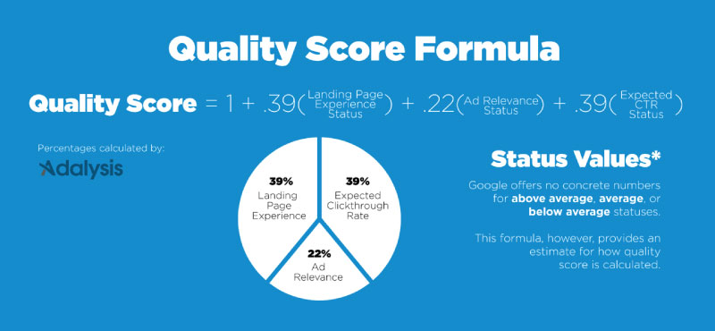 Quality Score Component Weights
