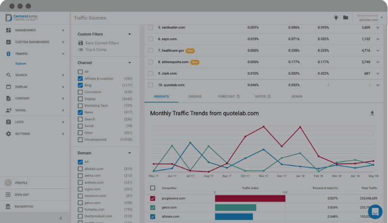 Acquisition platform dashboard