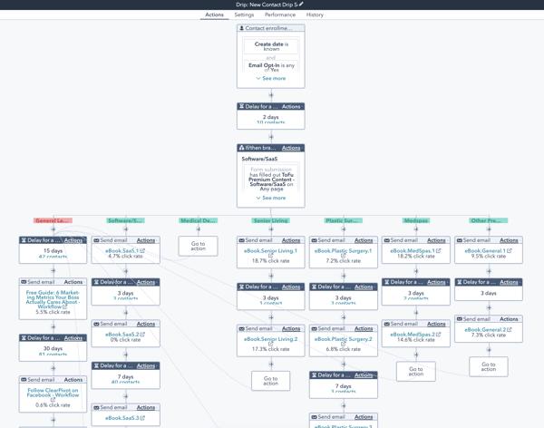 Automated Lead Nurturing_HubSpot_ClearPivot 1
