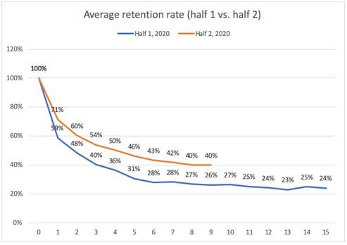 Heap Cohort Analysis Example