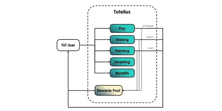 Lanzamiento del token TUT: el modelo de negocio (2)
