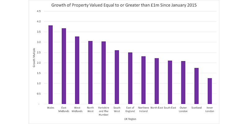 The growth of million pound properties