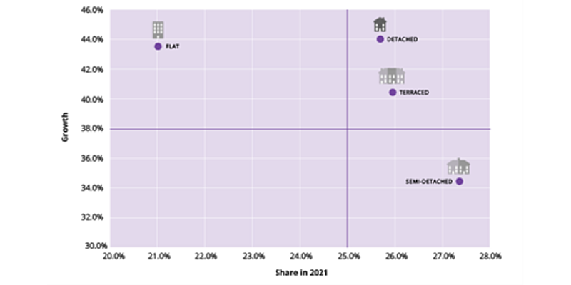 Where have the Sales Agreed Come From? The Growth/Share Edition - Part 2