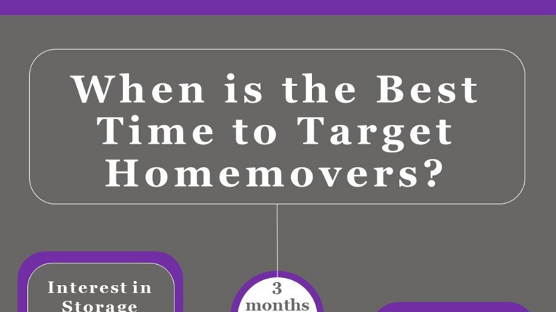 When is the best time to target Homemovers? [Infographic]