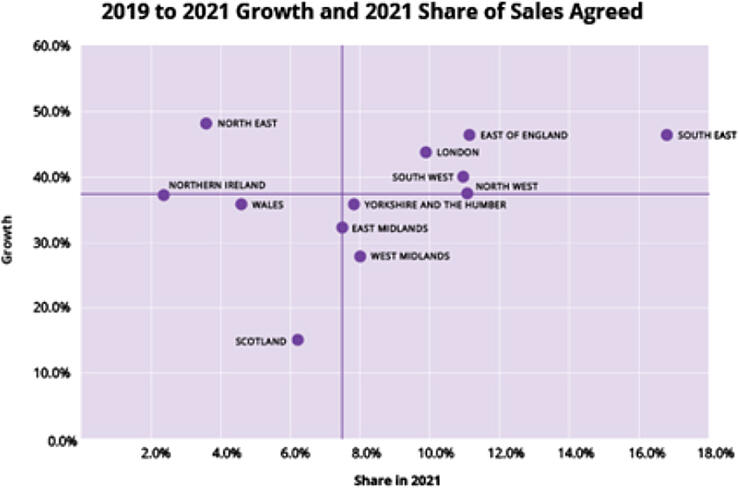 Property Demand in 2021: Where have all the Sales Agreed Come From?