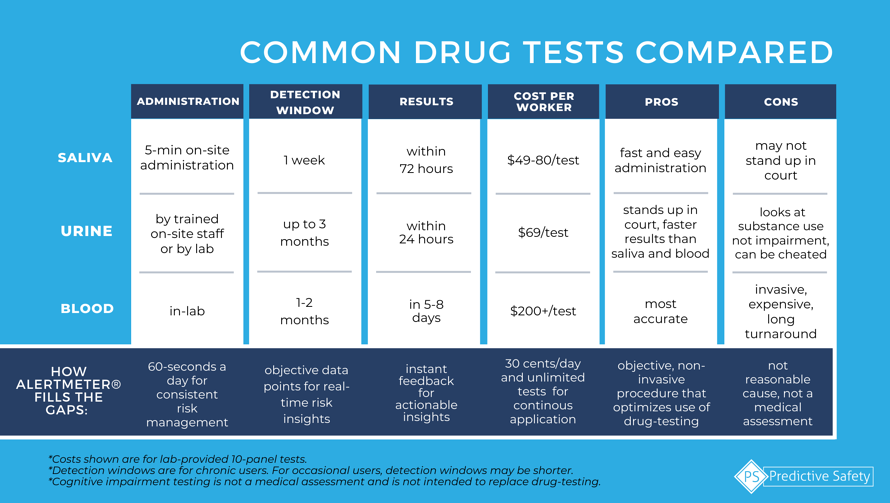 common drug and impairment tests compared-1