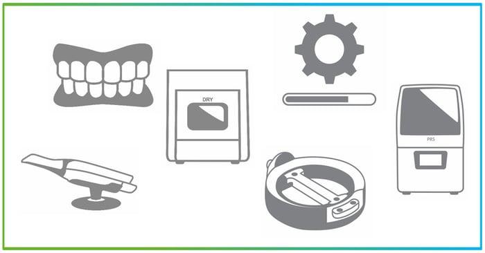 New digital labside innovations