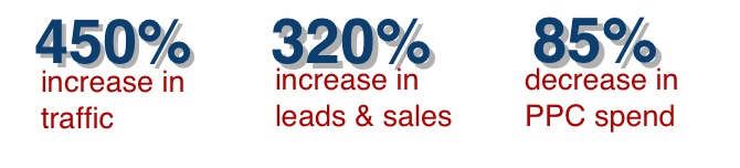 Inbound marketing sales increase