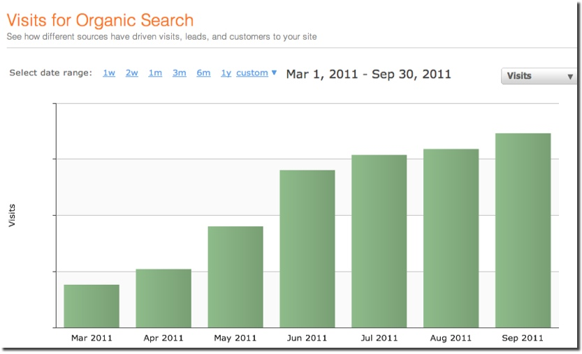 increasing organic traffic