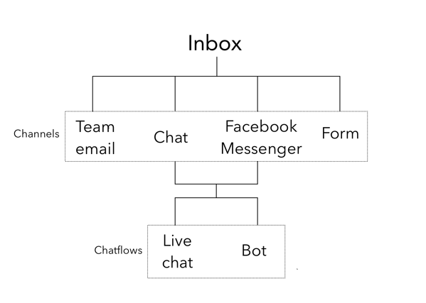 conversations%20diagram_boxes