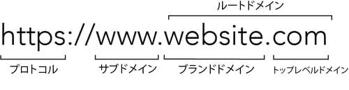 url-anatomy-brand-domain