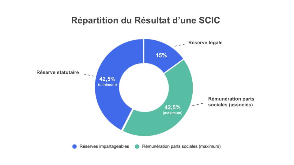 Schéma répartition résultat d'une SCIC