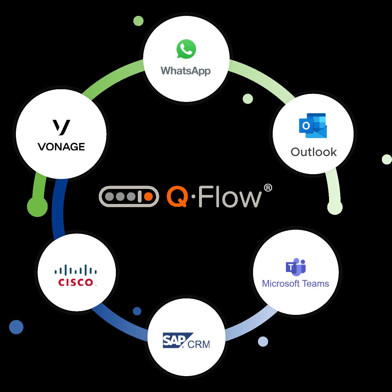Q-flow-visual