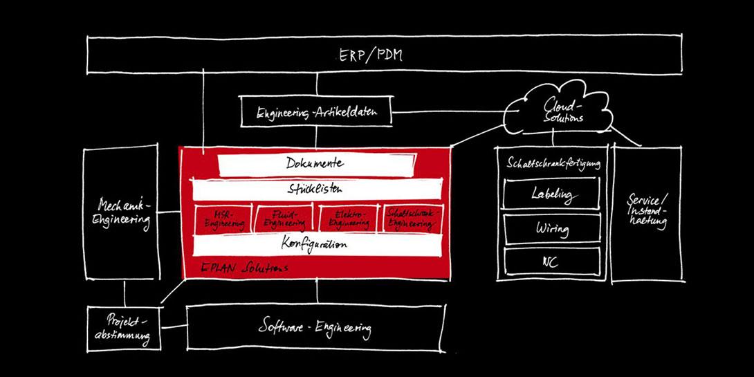 Product Data Management (PDM) und Product Lifecycle Management (PLM) sind tragende Motoren einer effizienten Produktentwicklung.