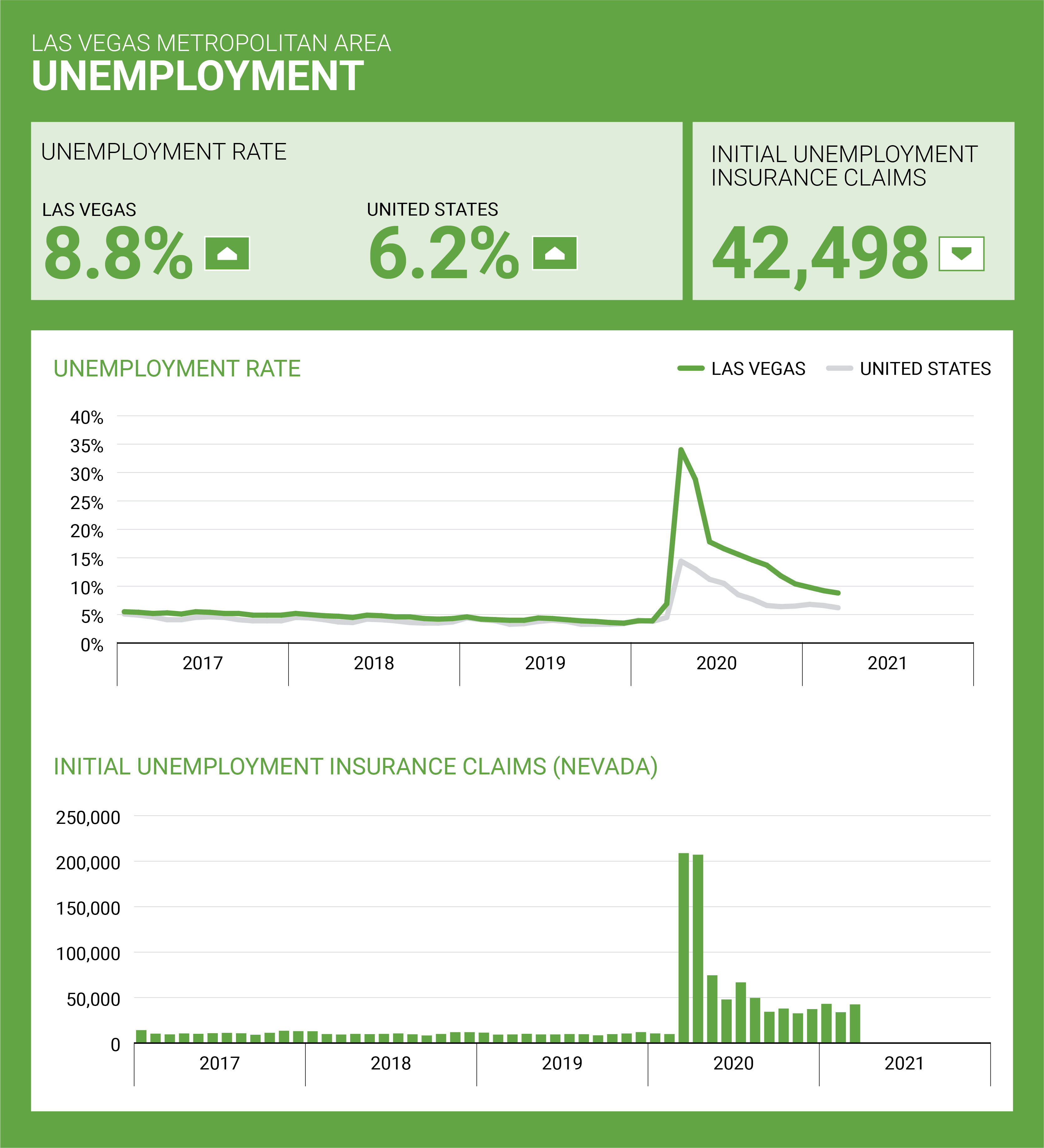 lvgea-employSnap-0421-unemployment-jpg