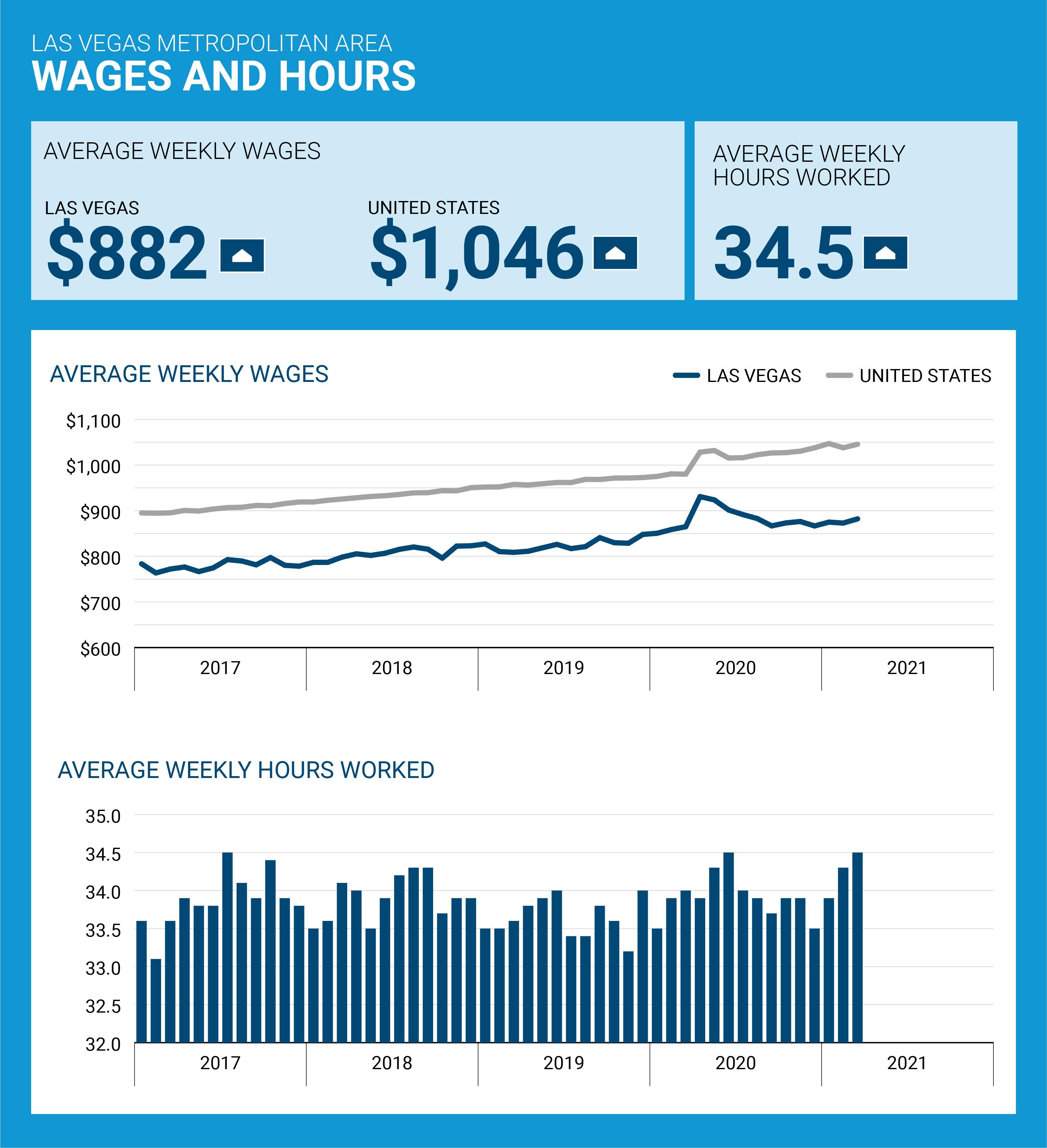 lvgea-employSnap-0421-wages-jpg