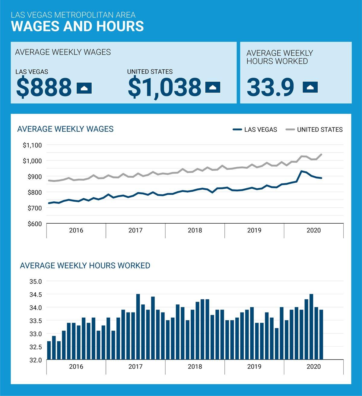 lvgea-employSnap-1020-wages