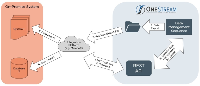 onestream-rest-api-diagram1