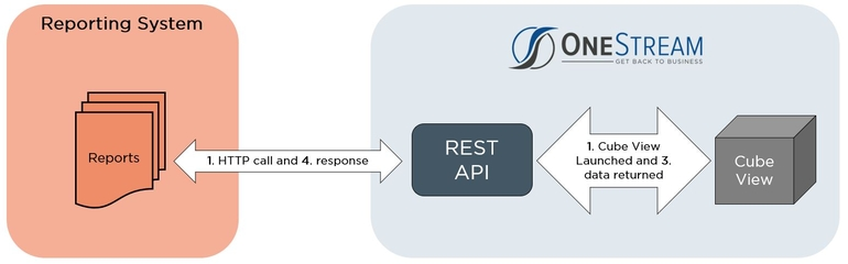 onestream-rest-api-diagram2