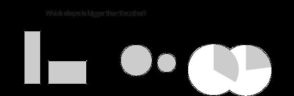 A pie chart communicates values via 3 visual cues