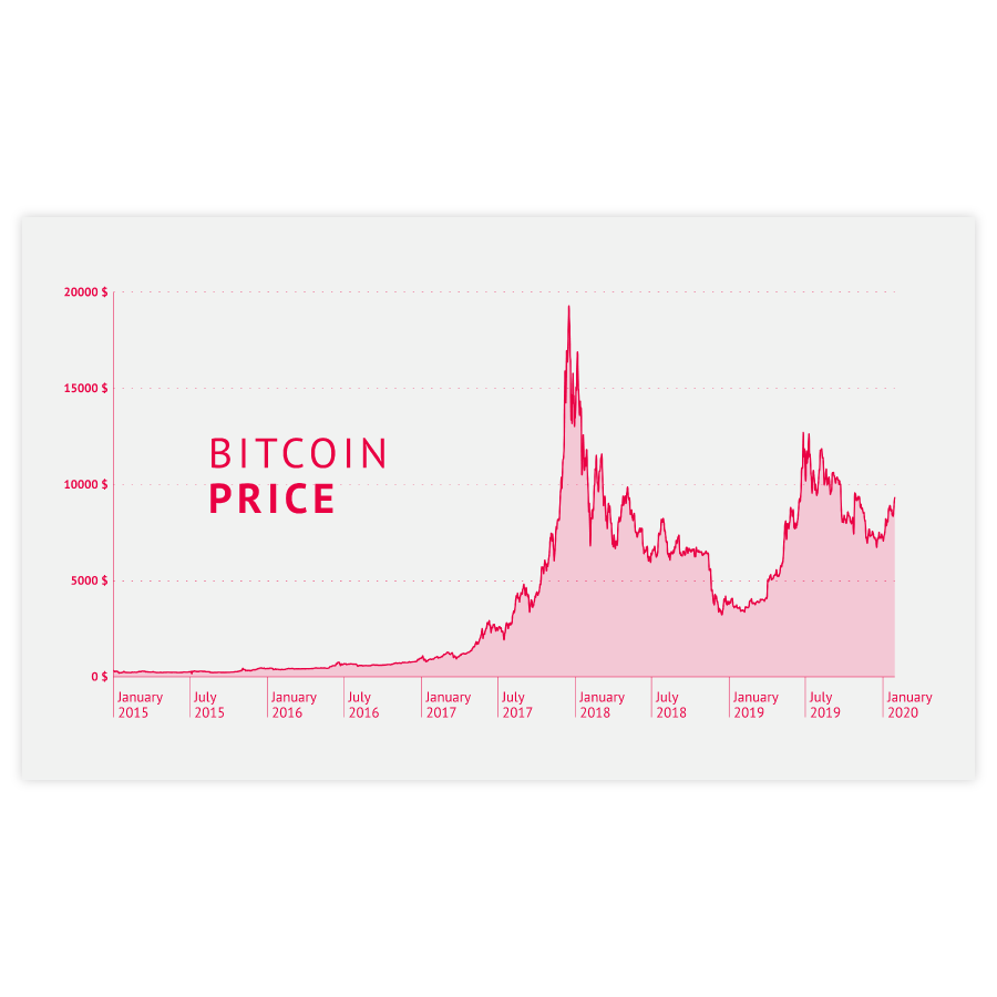 datylon-bitcoin-price