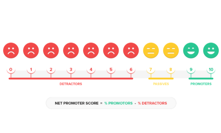 Net Promoter Score Categories