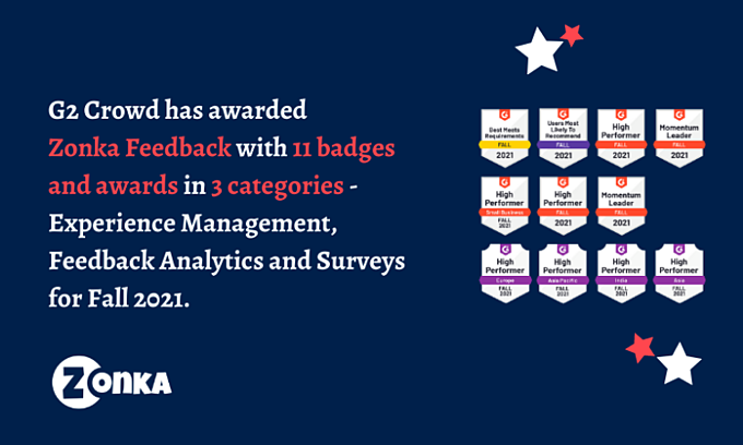 G2 Crowd Awards Zonka Feedback 11 recognition badges in multiple categories like Survey, Experience Management and Feedback Analytics for Fall 2021