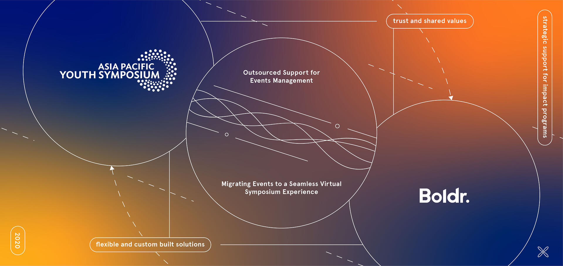 Outsourcing Event Management for an Incredible Virtual Experience
