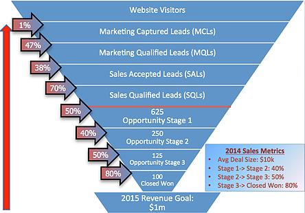 Marketing__Sales_Funnel_Integration_3