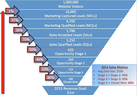 Marketing__Sales_Funnel_Integration_4
