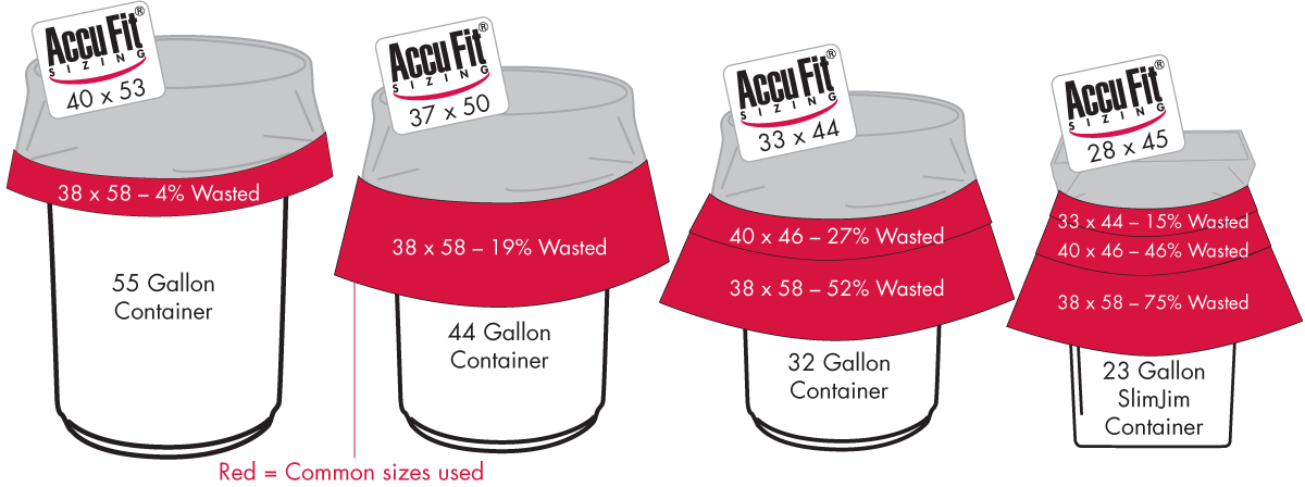 AccuFit Can Liners Stretch Over Containers to Fit