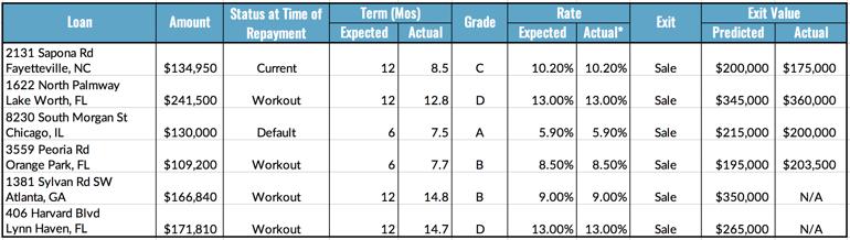 Loan Repayment Metrics, 8.23-29