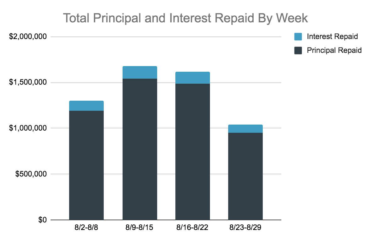 Total Principal and Interest Repaid Chart, 8.23-29