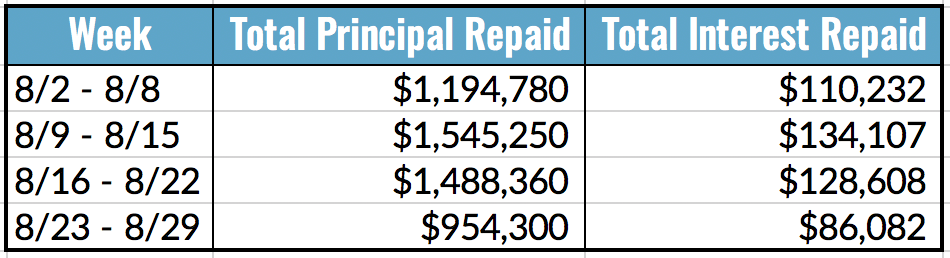 Total Principal and Interest Repaid Table, 8.23-29