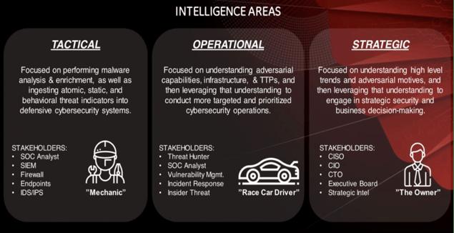 Basics of Cyber Threat Intelligence (Part 2)