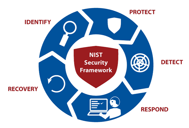 What Is NIST And What Are The Benefits Of NIST Compliance?