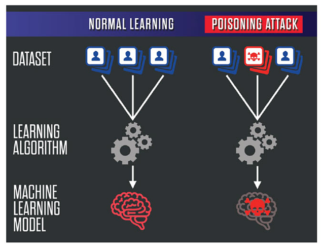 Data Poisoning: When Artificial Intelligence and Machine Learning Turn Rouge (Part 1)