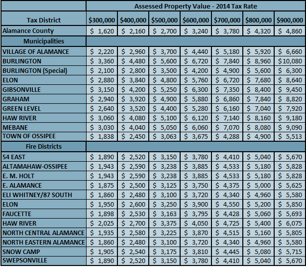 Alamance county nc tax rates 2014 for 1014 tax table