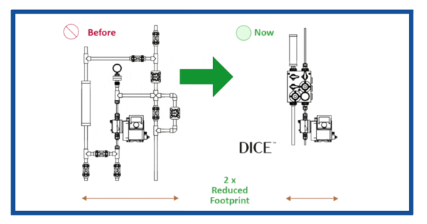 Re-inventing Chemical Dosing Skids with DICE Technology