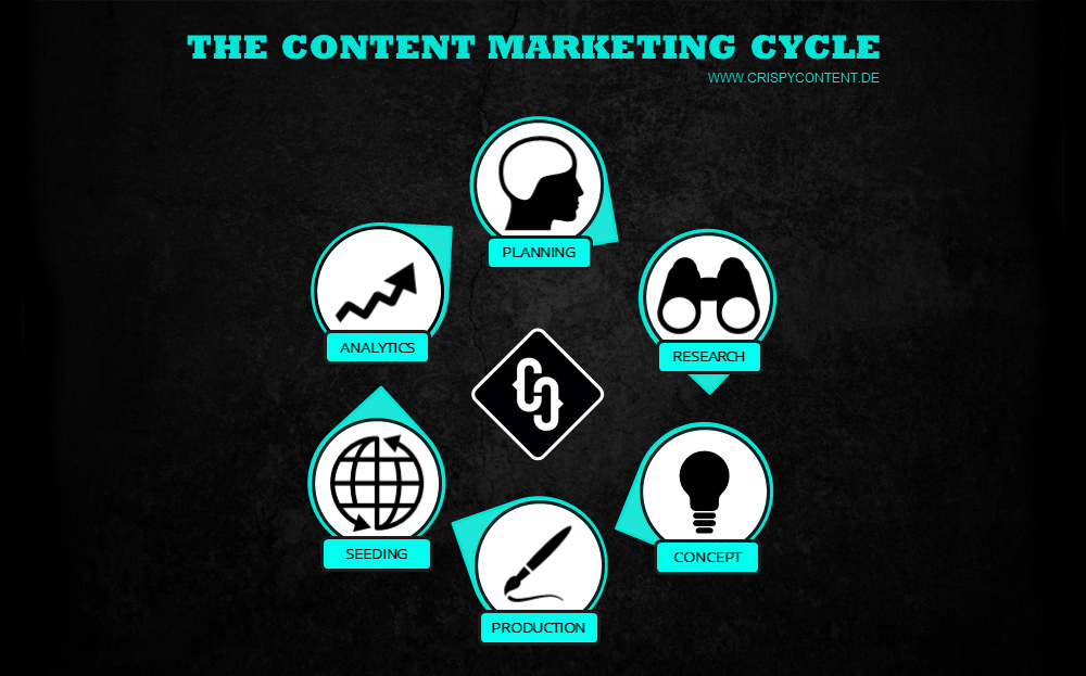 Crispy Content | The Content Marketing Cycle